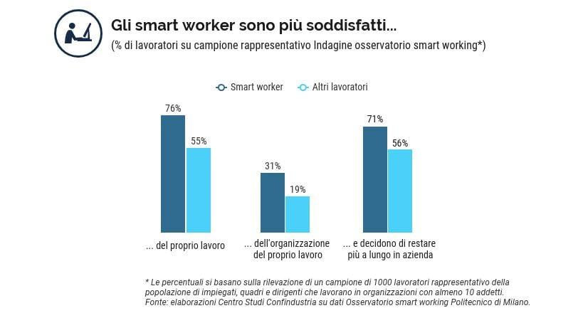 indagine smart worker confindustria