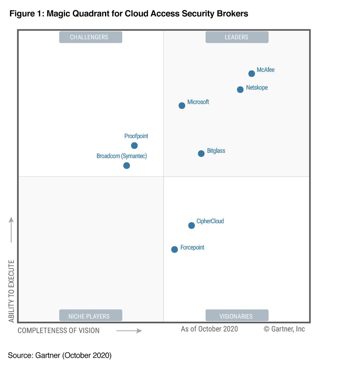 windows-defender-opinioni-magic-quadrant-gartner-for-cloud-access-security-brokers