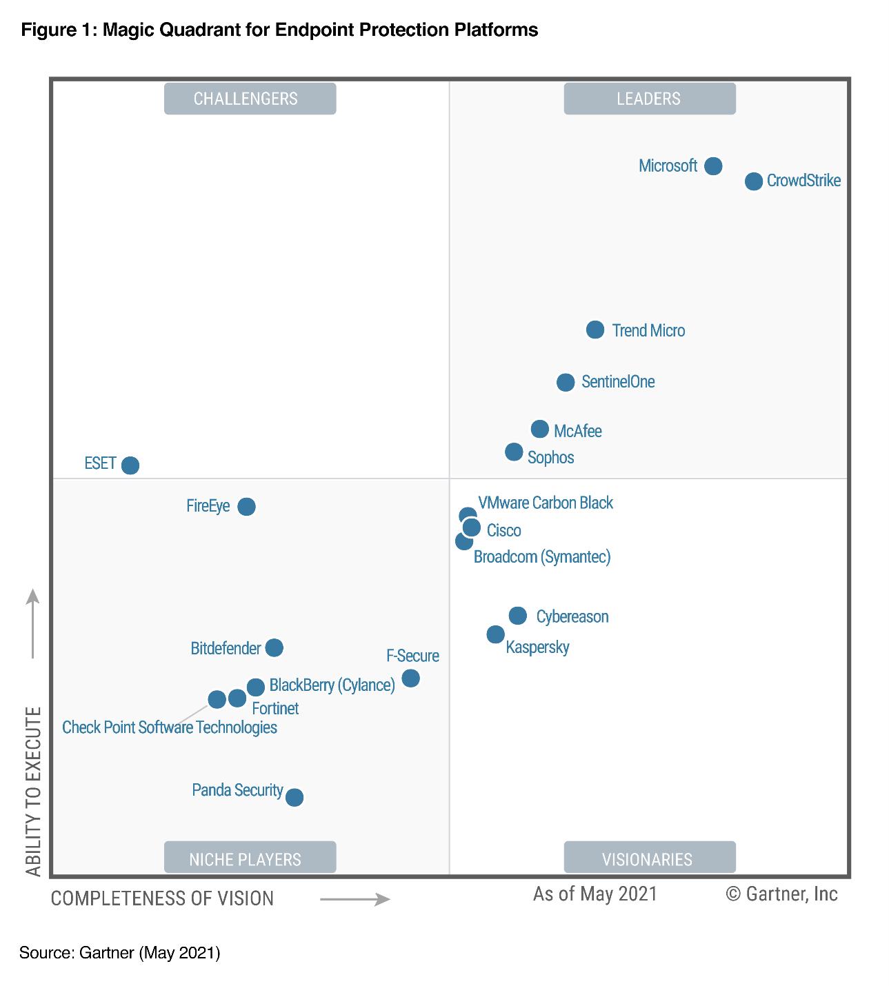 windows-defender-opinioni-magic-quadrant-gartner-for-endpoint-protection-platforms
